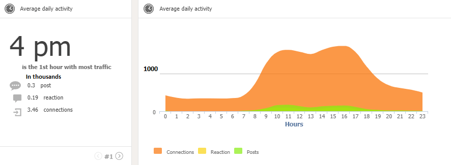 Average Daily activity