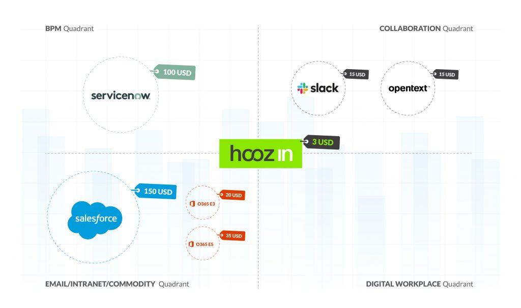 hoozin business case blog